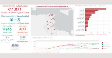Covid-19 Zahlen Tunesien von Donnerstag, 28 Mai 2020