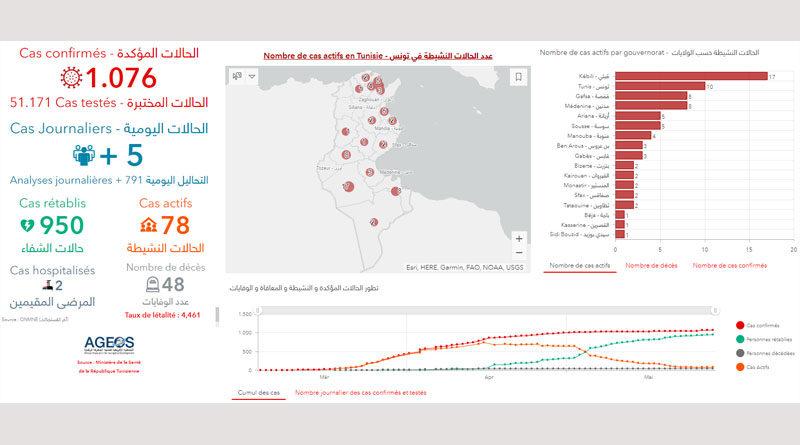 Covid-19 Zahlen Tunesien von Freitag, 29 Mai 2020