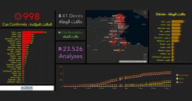 Covid-19 in Tunesien: Zusammenfassung für Freitag, den 1. Mai 2020