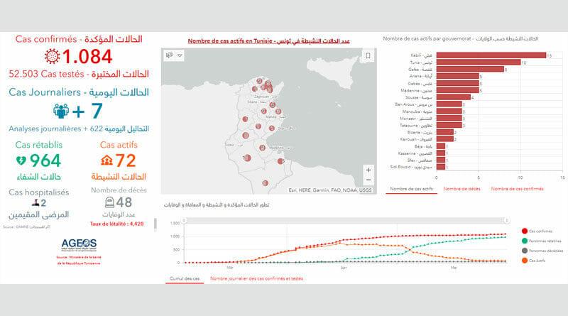 Covid-19 Zahlen Tunesien von Sonntag, 31 Mai 2020