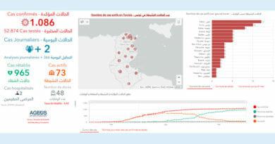 Covid-19 Zahlen Tunesien von Montag, 1 Juni 2020
