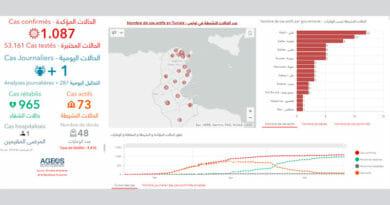 Covid-19 Zahlen Tunesien von Dienstag, 2 Juni 2020