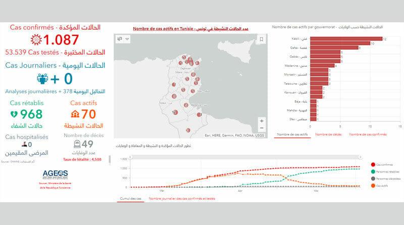 Covid-19 Zahlen Tunesien von Mittwoch, 3 Juni 2020