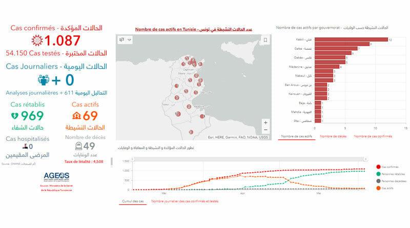Covid-19 Zahlen Tunesien von Donnerstag, 4 Juni 2020