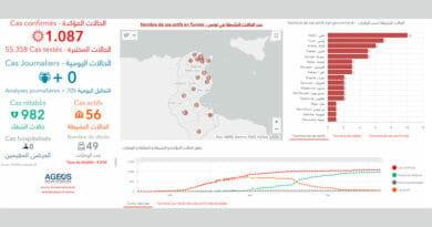 Covid-19 Zahlen Tunesien von Samstag, 6 Juni 2020