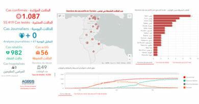 Covid-19 Zahlen Tunesien von Montag, 8 Juni 2020