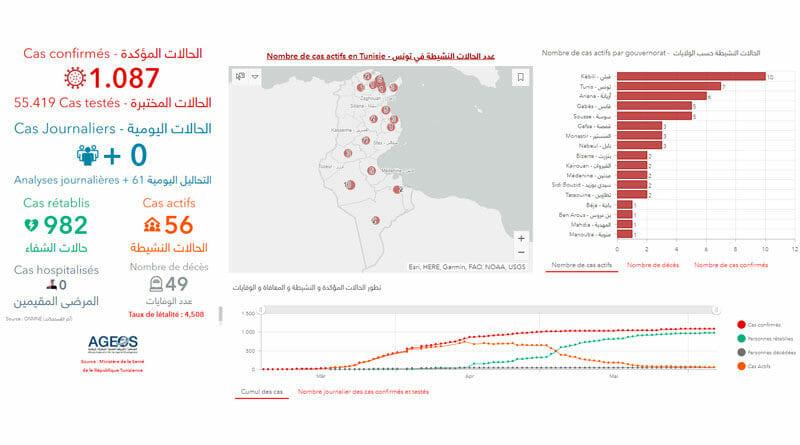 Covid-19 Zahlen Tunesien von Sonntag, 7 Juni 2020