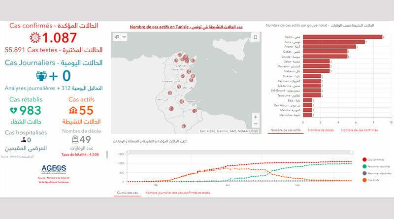 Covid-19 Zahlen Tunesien von Dienstag, 9 Juni 2020