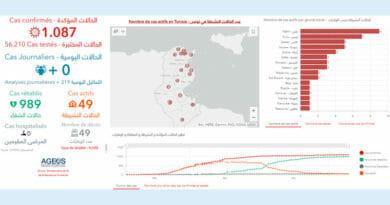 Covid-19 Zahlen Tunesien von Mittwoch, 10 Juni 2020