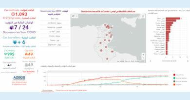 Covid-19 Zahlen Tunesien von Donnerstag, 11 Juni 2020