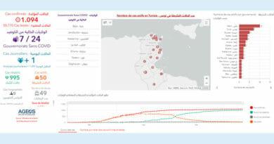 Covid-19 Zahlen Tunesien von Freitag, 12 Juni 2020