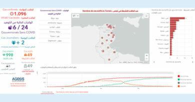 Covid-19 Zahlen Tunesien von Samstag, 13 Juni 2020