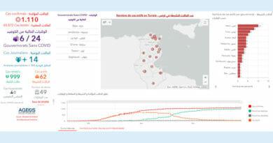 Covid-19 Zahlen Tunesien von Sonntag, 14 Juni 2020