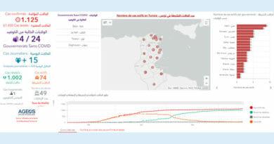 Covid-19 Zahlen Tunesien von Montag, 15 Juni 2020