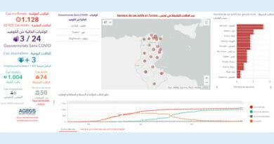 Covid-19 Zahlen Tunesien von Dienstag, 16 Juni 2020