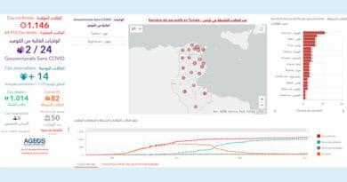 Covid-19 Zahlen Tunesien von Donnerstag, 18 Juni 2020