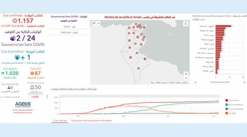 Covid-19 Zahlen Tunesien von Samstag, 20 Juni 2020