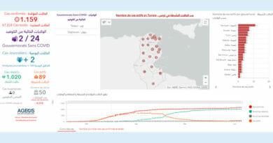 Covid-19 Zahlen Tunesien von Sonntag, 21 Juni 2020