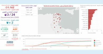 Covid-19 Zahlen Tunesien von Mittwoch, 24 Juni 2020