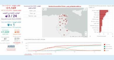 Covid-19 Zahlen Tunesien von Samstag, 27 Juni 2020