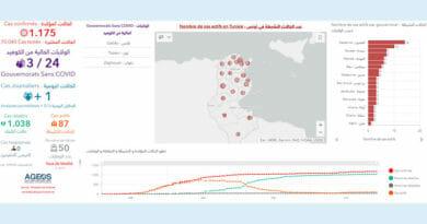 Covid-19 Zahlen Tunesien von Dienstag, 30 Juni 2020