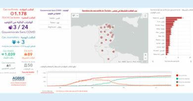 Covid-19 Zahlen Tunesien von Mittwoch, 1 Juli 2020