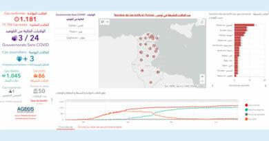 Covid-19 Zahlen Tunesien von Donnerstag, 2 Juli 2020