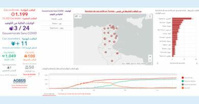 Covid-19 Zahlen Tunesien von Sonntag, 5 Juli 2020