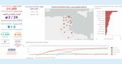 Covid-19 Zahlen Tunesien von Montag, 6 Juli 2020