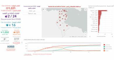 Covid-19 Zahlen Tunesien von Dienstag, 7 Juli 2020