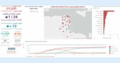 Covid-19 Zahlen Tunesien von Mittwoch, 8 Juli 2020
