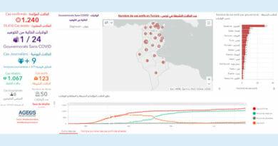 Covid-19 Zahlen Tunesien von Donnerstag, 9 Juli 2020