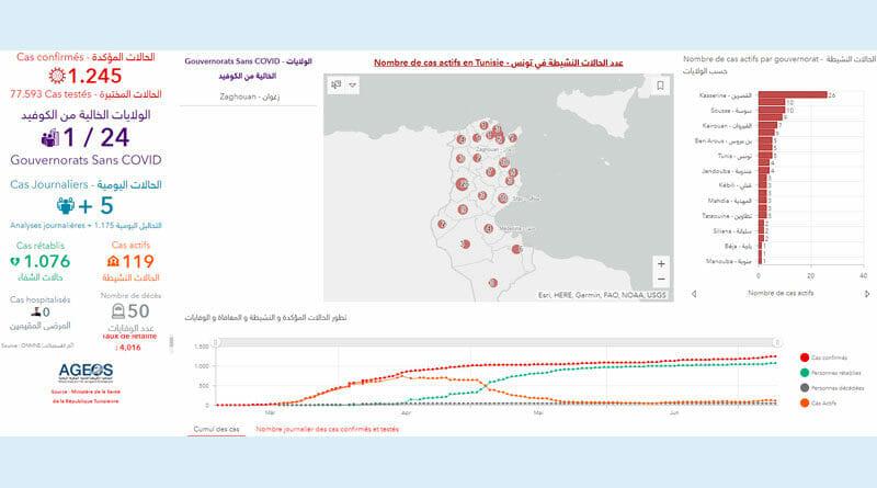 Covid-19 Zahlen Tunesien von Freitag, 10 Juli 2020