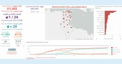 Covid-19 Zahlen Tunesien von Sonntag, 12 Juli 2020