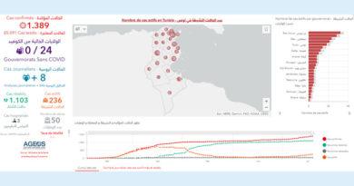 Covid-19 Zahlen Tunesien von Montag, 20 Juli 2020