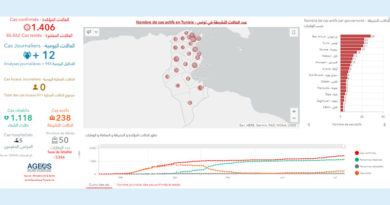 Covid-19 Zahlen Tunesien von Mittwoch, 22 Juli 2020