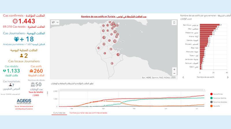 Covid-19 Zahlen Tunesien von Freitag, 24 Juli 2020