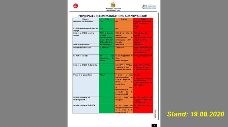 Zusammenfassung der aktuellen Regelungen