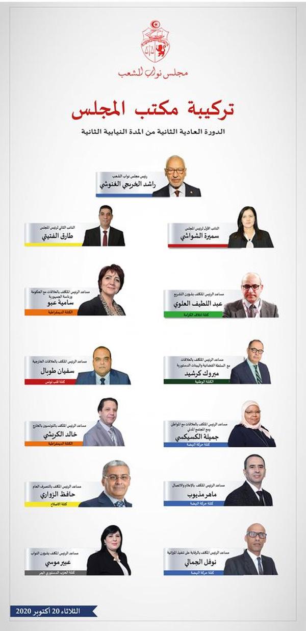 Versammlung der Volksvertreter (ARP): Zusammensetzung Präsidium