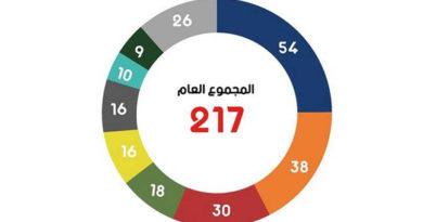 Tunesien: Zusammensetzung des Parlaments ARP (Stand 26.10.2020)