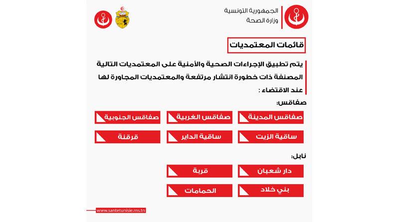 Weitere 10 Delegationen in Sfax und Nabeul werden Hochrisikogebiet