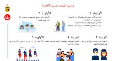 Impfstoff Impfstrategie Tunesiens wurde bekanntgegeben