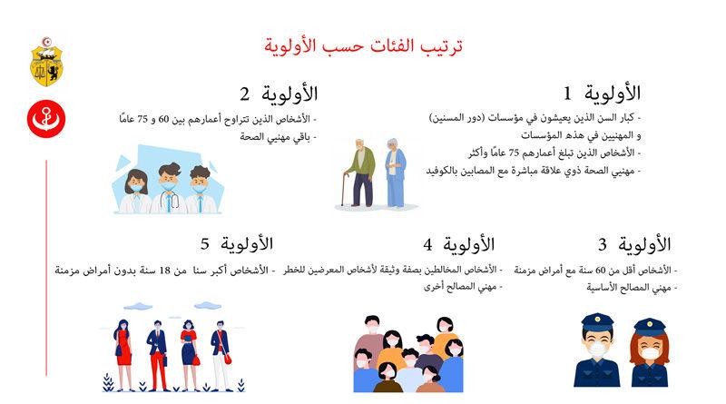 Impfstrategie Tunesiens wurde bekanntgegeben