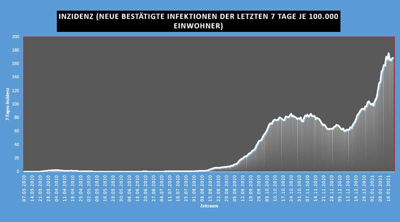 Covid-19: Epidemiologische Situation in Tunesien – Mi, 20 Jan 2021