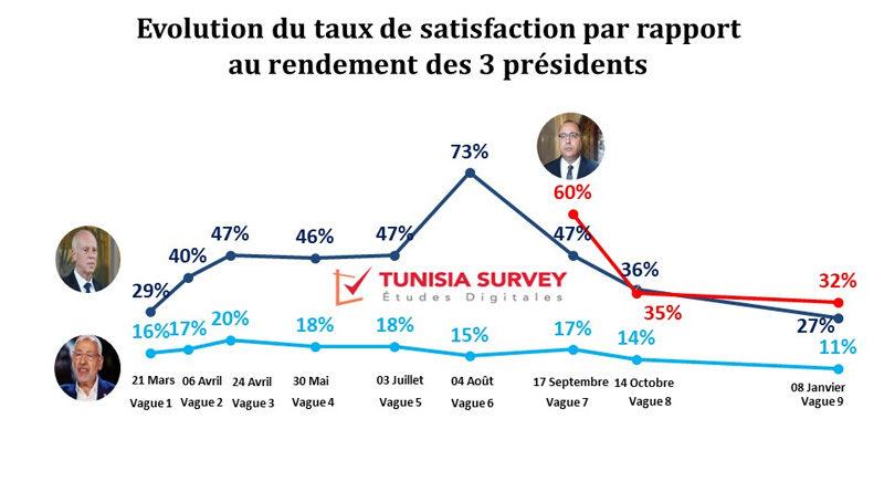 Neunte Beliebtheitsumfrage zu den drei Präsidenten