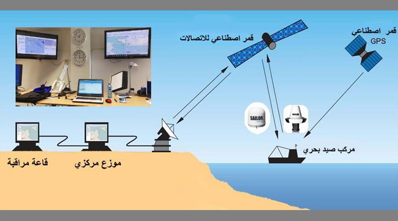 Satellitenüberwachungssystem (VMS) für Fischerboote