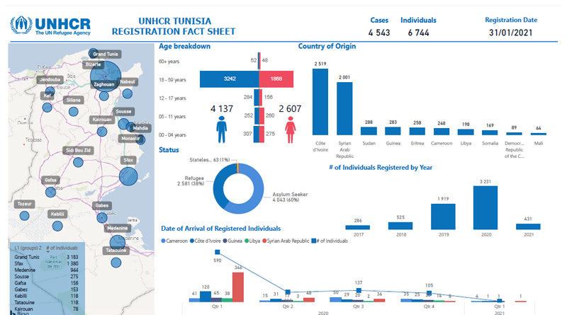 31. Jan 2021: UNHCR in Tunesien - Operatives Update