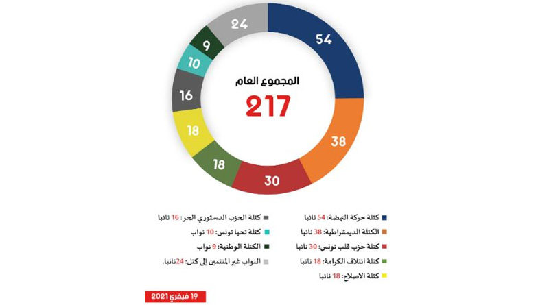 Tunesien: Zusammensetzung des Parlaments ARP am 19.02.2021