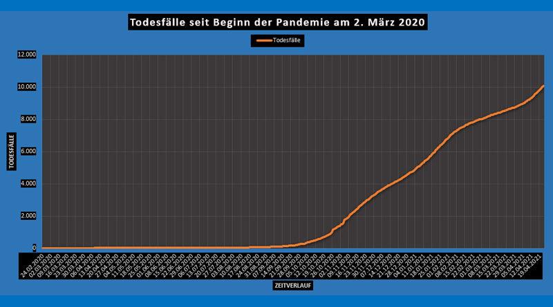 Covid-19: Epidemiologische Bilanz Tunesien von Mi, 21 Apr 2021