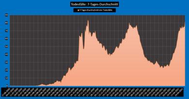 Covid-19: Epidemiologische Bilanz Tunesien von Di, 27 Apr 2021
